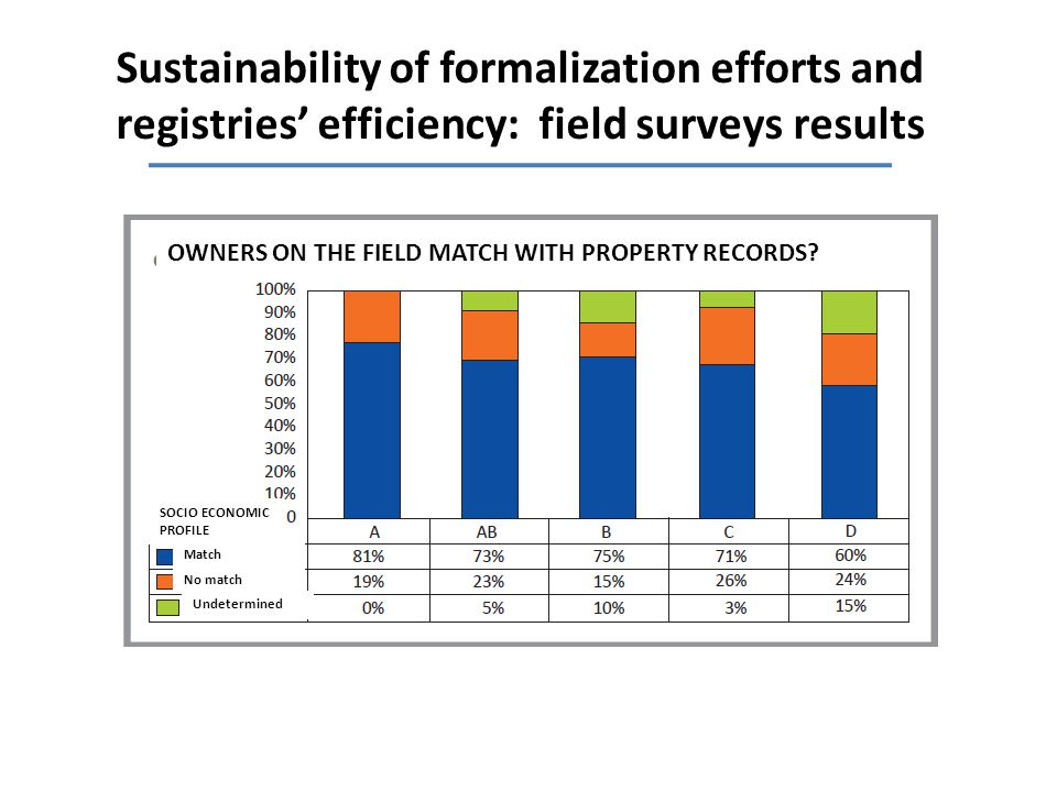 Sustainability of formalization efforts and registries' efficiency: field surveys results OWNERS ON THE FIELD MATCH WITH PROPERTY RECORDS.