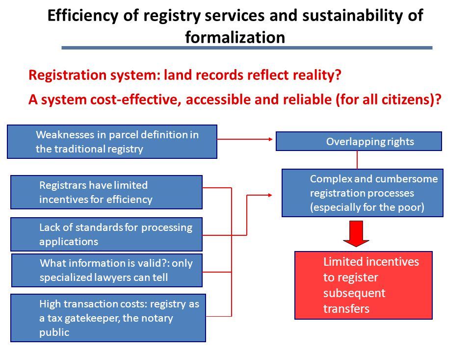 Registration system: land records reflect reality.