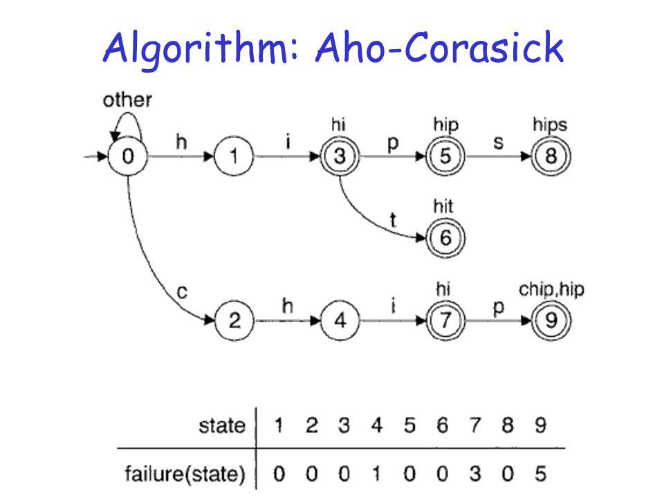 Algorithm: Aho-Corasick