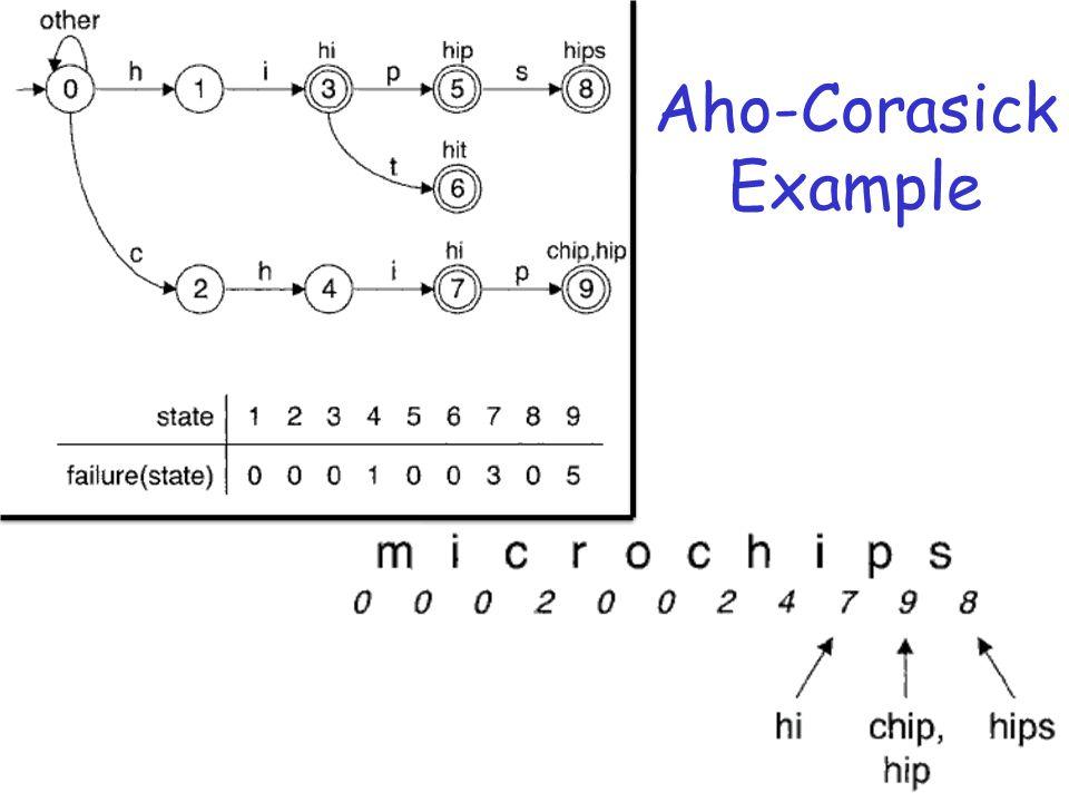 Aho-Corasick Example