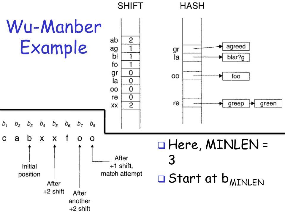 Wu-Manber Example  Here, MINLEN = 3  Start at b MINLEN