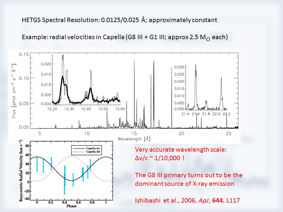 HETGS Spectral Resolution: 0.0125/0.025 Å; approximately constant Example: radial velocities in Capella (G8 III + G1 III; approx 2.5 M O each) Very ac