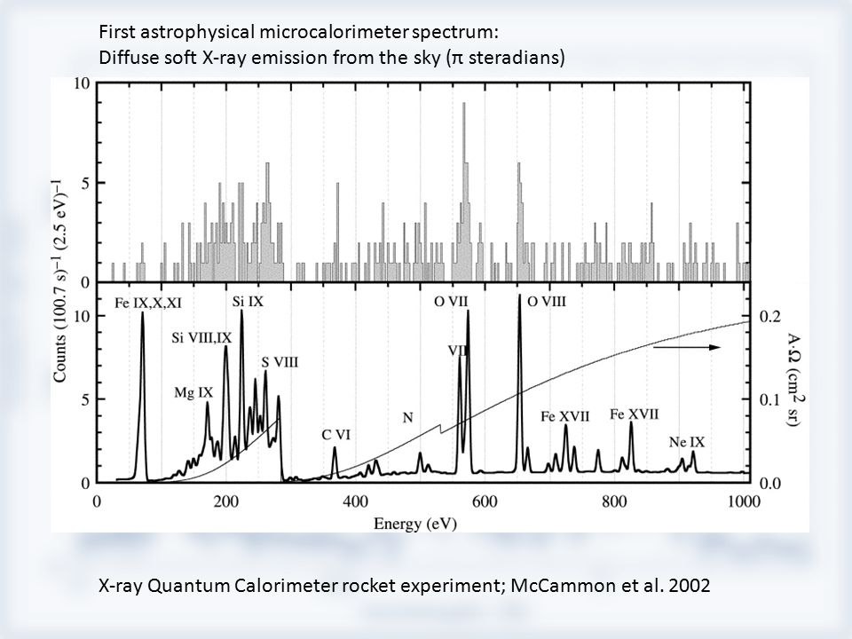 First astrophysical microcalorimeter spectrum: Diffuse soft X-ray emission from the sky (π steradians) X-ray Quantum Calorimeter rocket experiment; McCammon et al.
