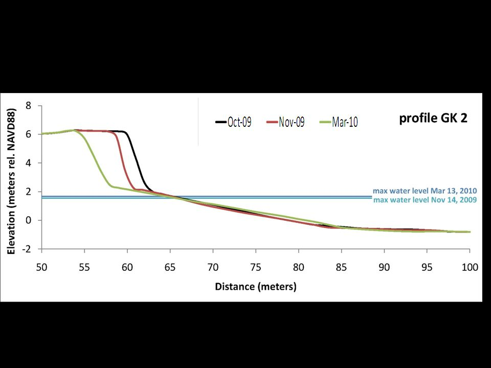 LiDAR Data Source: Brock, J.C., et al.
