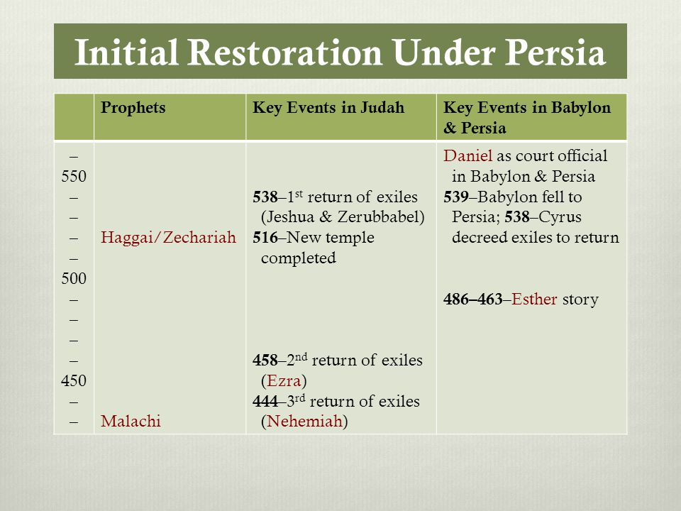 Initial Restoration Under Persia ProphetsKey Events in JudahKey Events in Babylon & Persia – 550 – 500 – 450 – Haggai/Zechariah Malachi 538 –1 st return of exiles (Jeshua & Zerubbabel) 516 –New temple completed 458 –2 nd return of exiles (Ezra) 444 –3 rd return of exiles (Nehemiah) Daniel as court official in Babylon & Persia 539 –Babylon fell to Persia; 538 –Cyrus decreed exiles to return 486–463 –Esther story