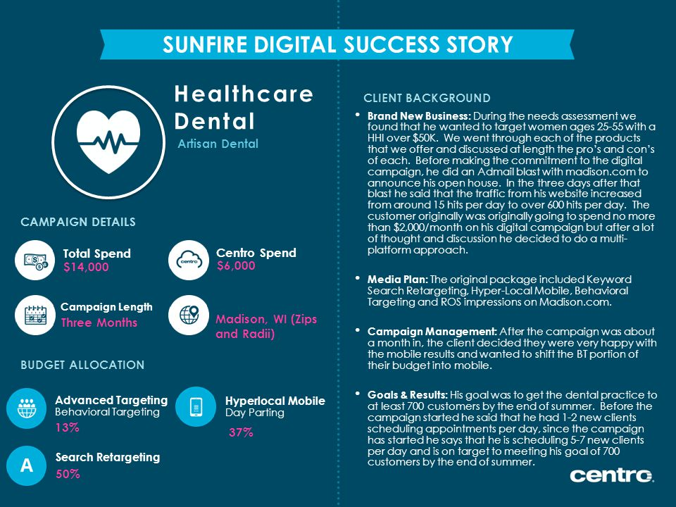 CLIENT BACKGROUND SUNFIRE DIGITAL SUCCESS STORY CAMPAIGN DETAILS Brand New Business: During the needs assessment we found that he wanted to target women ages 25-55 with a HHI over $50K.