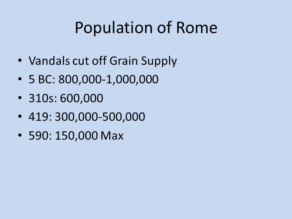 Population of Rome Vandals cut off Grain Supply 5 BC: 800,000-1,000,000 310s: 600,000 419: 300,000-500,000 590: 150,000 Max