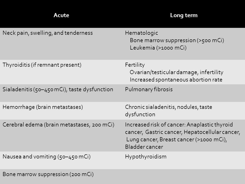 AcuteLong term Neck pain, swelling, and tendernessHematologic Bone marrow suppression (>500 mCi) Leukemia (>1000 mCi) Thyroiditis (if remnant present)