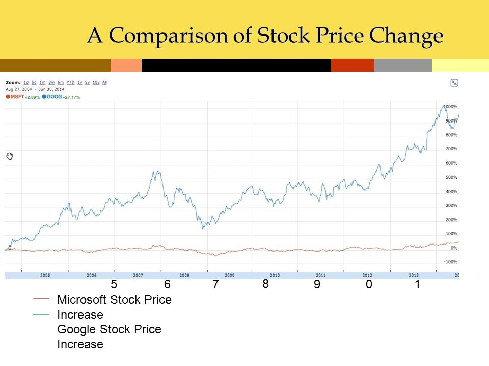 A Comparison of Stock Price Change Stock Price Increase by Percent 200 5 200 6 200 7 200 8 200 9 201 0 201 1 Microsoft Stock Price Increase Google Sto