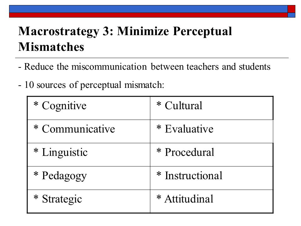 - Reduce the miscommunication between teachers and students - 10 sources of perceptual mismatch: * Cognitive * Cultural * Communicative * Evaluative * Linguistic * Procedural * Pedagogy * Instructional * Strategic * Attitudinal Macrostrategy 3: Minimize Perceptual Mismatches