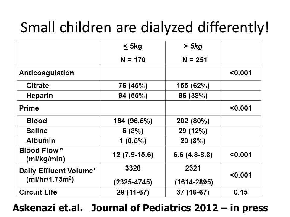 Small children are dialyzed differently! < 5kg N = 170 > 5kg N = 251 Anticoagulation<0.001 Citrate76 (45%)155 (62%) Heparin94 (55%)96 (38%) Prime<0.00