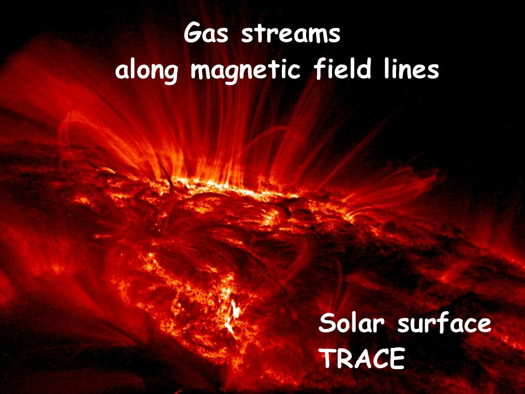 Gas streams along magnetic field lines Solar surface TRACE