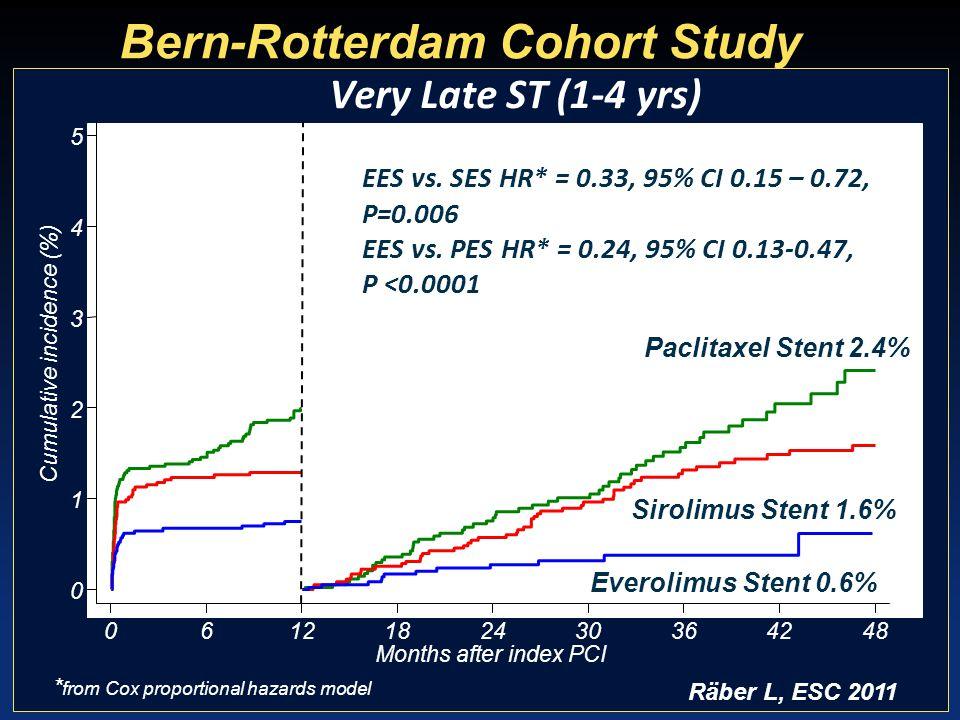 0 1 2 3 4 5 Cumulative incidence (%) 0612182430364248 Months after index PCI EES vs. SES HR* = 0.33, 95% CI 0.15 – 0.72, P=0.006 EES vs. PES HR* = 0.2