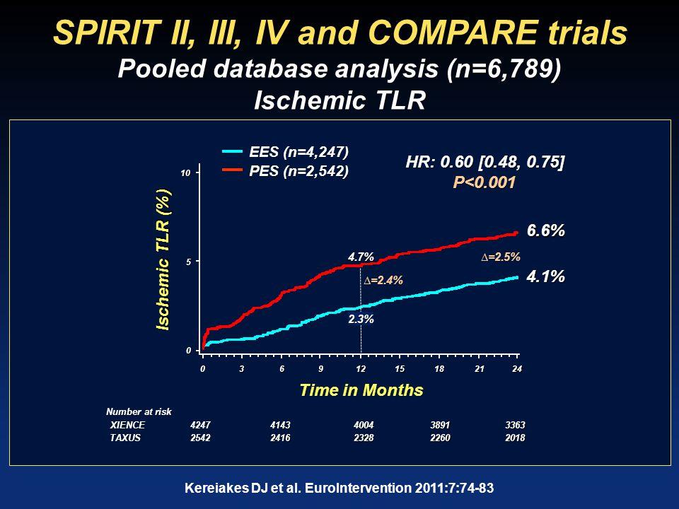 SPIRIT II, III, IV and COMPARE trials Pooled database analysis (n=6,789) Ischemic TLR P<0.001 HR: 0.60 [0.48, 0.75] EES (n=4,247) PES (n=2,542) 424741