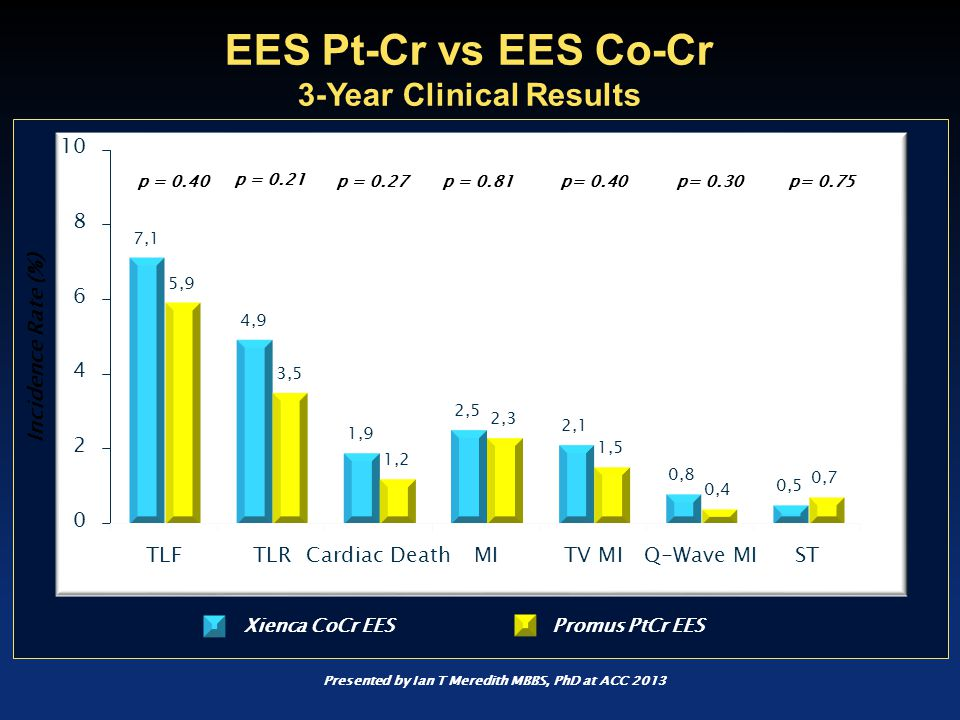 Presented by Ian T Meredith MBBS, PhD at ACC 2013 EES Pt-Cr vs EES Co-Cr 3-Year Clinical Results Incidence Rate (%) p = 0.81 p = 0.21 p= 0.75 p = 0.40