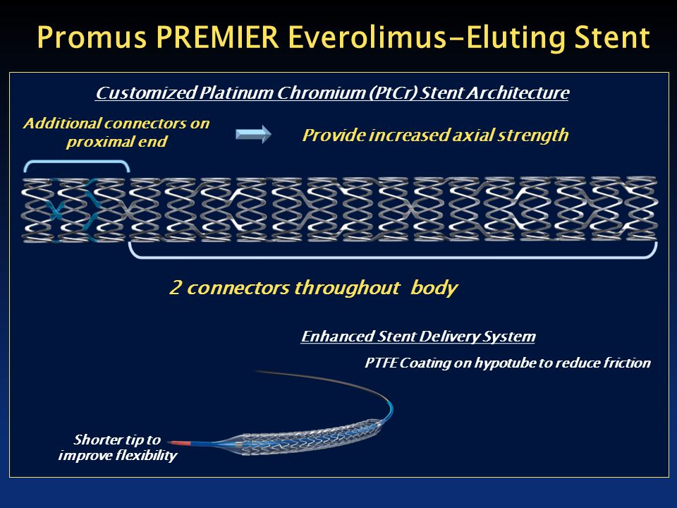Promus PREMIER Everolimus-Eluting Stent Additional connectors on proximal end Provide increased axial strength 2 connectors throughout body Customized