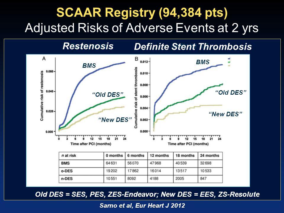 """Sarno et al, Eur Heart J 2012 SCAAR Registry (94,384 pts) Adjusted Risks of Adverse Events at 2 yrs BMS """"Old DES"""" """"New DES"""" RestenosisDefinite ST Rest"""