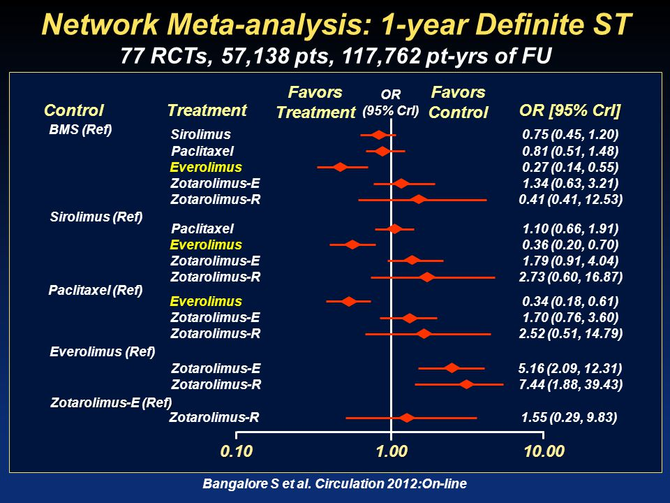 Bangalore S et al. Circulation 2012:On-line Network Meta-analysis: 1-year Definite ST OR [95% CrI] 0.10 OR (95% Crl) 1.0010.00 Favors Control Favors T