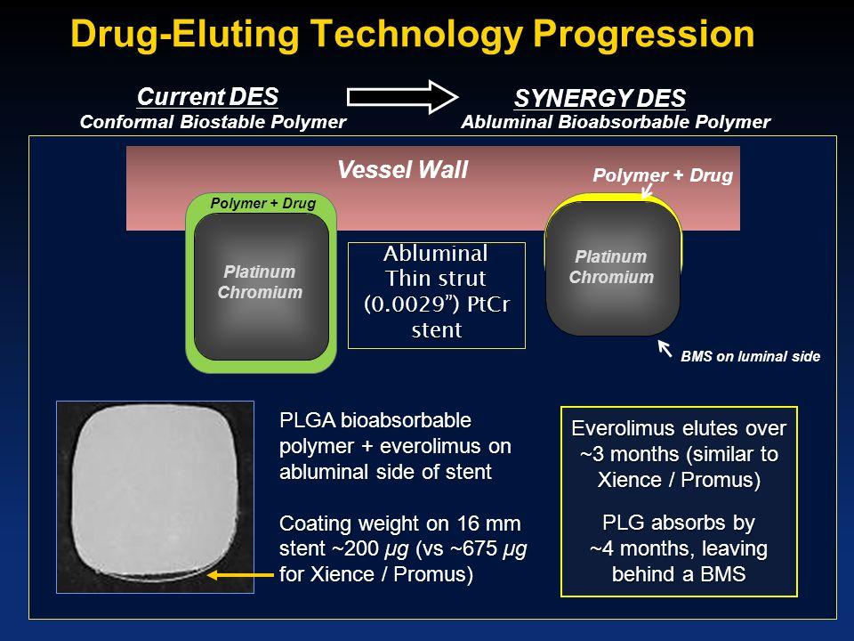 Drug-Eluting Technology Progression Conformal Biostable Polymer Abluminal Bioabsorbable Polymer Polymer + Drug Platinum Chromium Platinum Chromium Pol