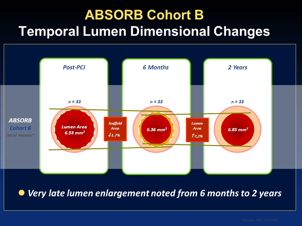 ABSORB Cohort B Temporal Lumen Dimensional Changes ABSORB Cohort B Serial Analysis* Lumen Area 6.53 mm 2 6.36 mm 2 6.85 mm 2 n = 33 Scaffold Area  1.
