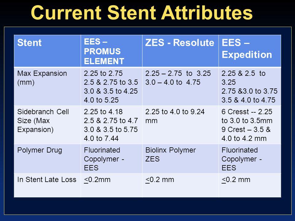 Sarno et al, Eur Heart J 2012 SCAAR Registry (94,384 pts) Adjusted Risks of Adverse Events at 2 yrs BMS Old DES New DES RestenosisDefinite ST Restenosis Definite Stent Thrombosis Old DES = SES, PES, ZES-Endeavor; New DES = EES, ZS-Resolute