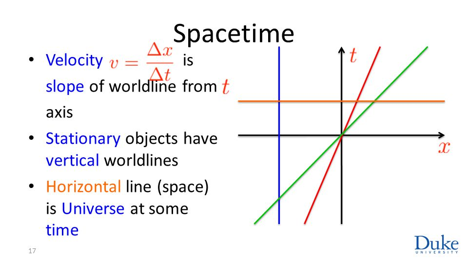 Spacetime Velocity is slope of worldline from axis Stationary objects have vertical worldlines Horizontal line (space) is Universe at some time 17