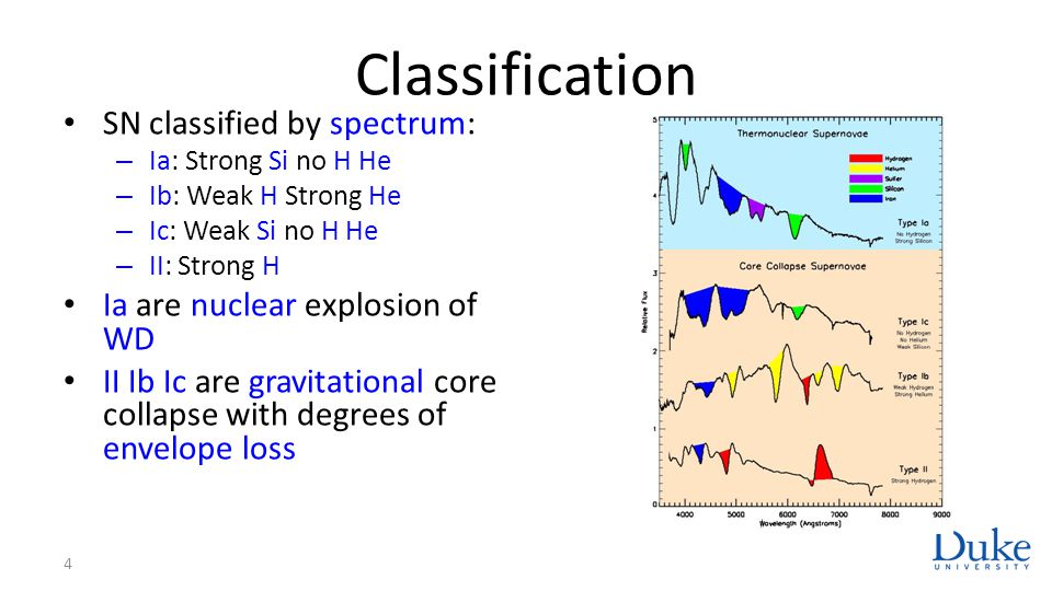 Classification SN classified by spectrum: – Ia: Strong Si no H He – Ib: Weak H Strong He – Ic: Weak Si no H He – II: Strong H Ia are nuclear explosion
