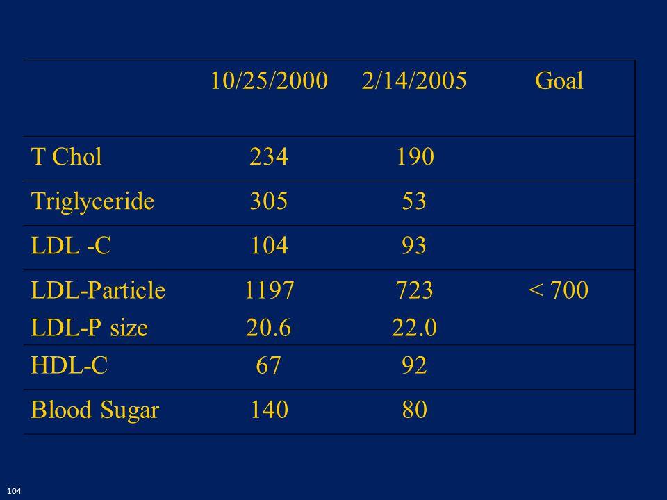 104 10/25/20002/14/2005Goal T Chol234190 Triglyceride30553 LDL -C10493 LDL-Particle LDL-P size 1197 20.6 723 22.0 < 700 HDL-C6792 Blood Sugar14080