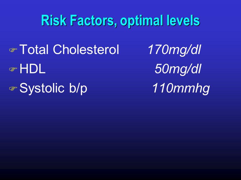 Risk Factors, optimal levels F Total Cholesterol 170mg/dl F HDL 50mg/dl F Systolic b/p 110mmhg