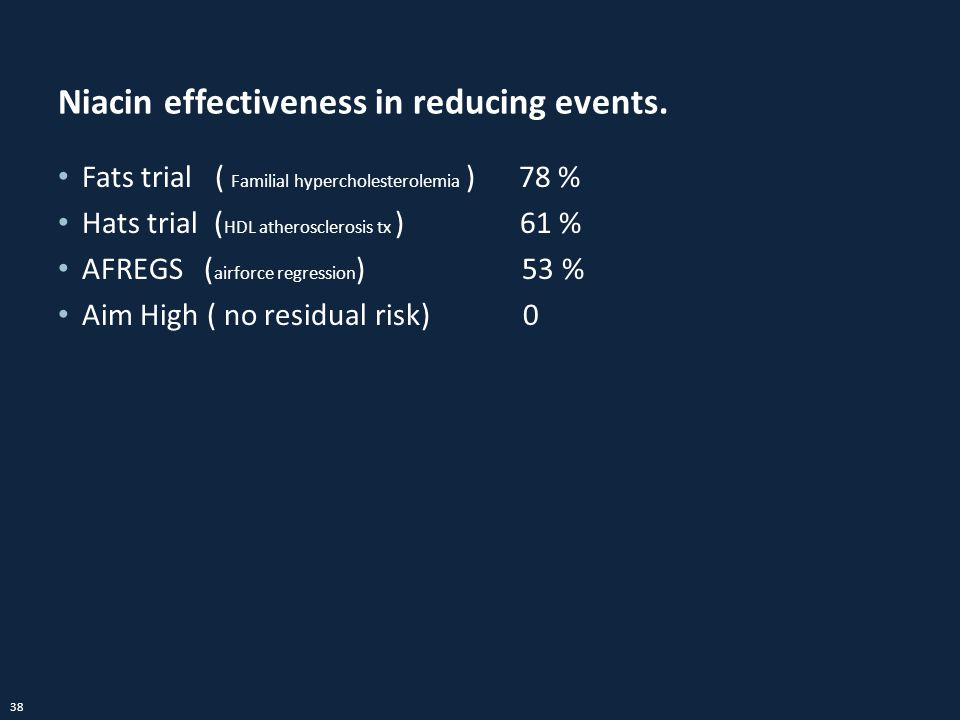 38 Niacin effectiveness in reducing events. Fats trial ( Familial hypercholesterolemia ) 78 % Hats trial ( HDL atherosclerosis tx ) 61 % AFREGS ( airf
