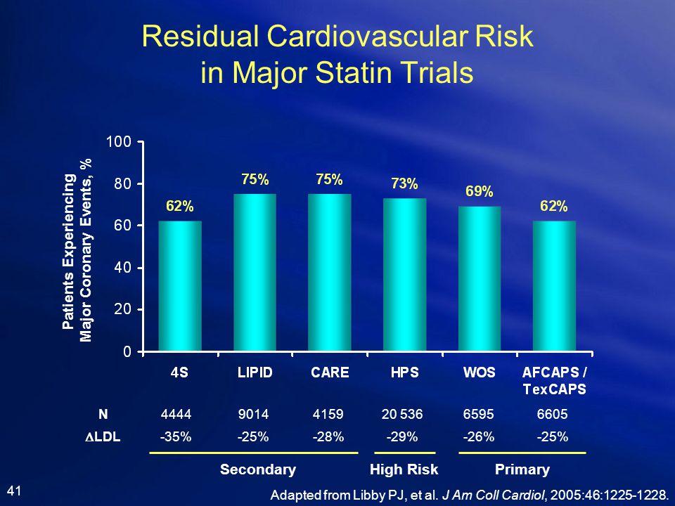 Residual Cardiovascular Risk in Major Statin Trials 41 Adapted from Libby PJ, et al. J Am Coll Cardiol, 2005:46:1225-1228.  LDL N4444415920 536659566