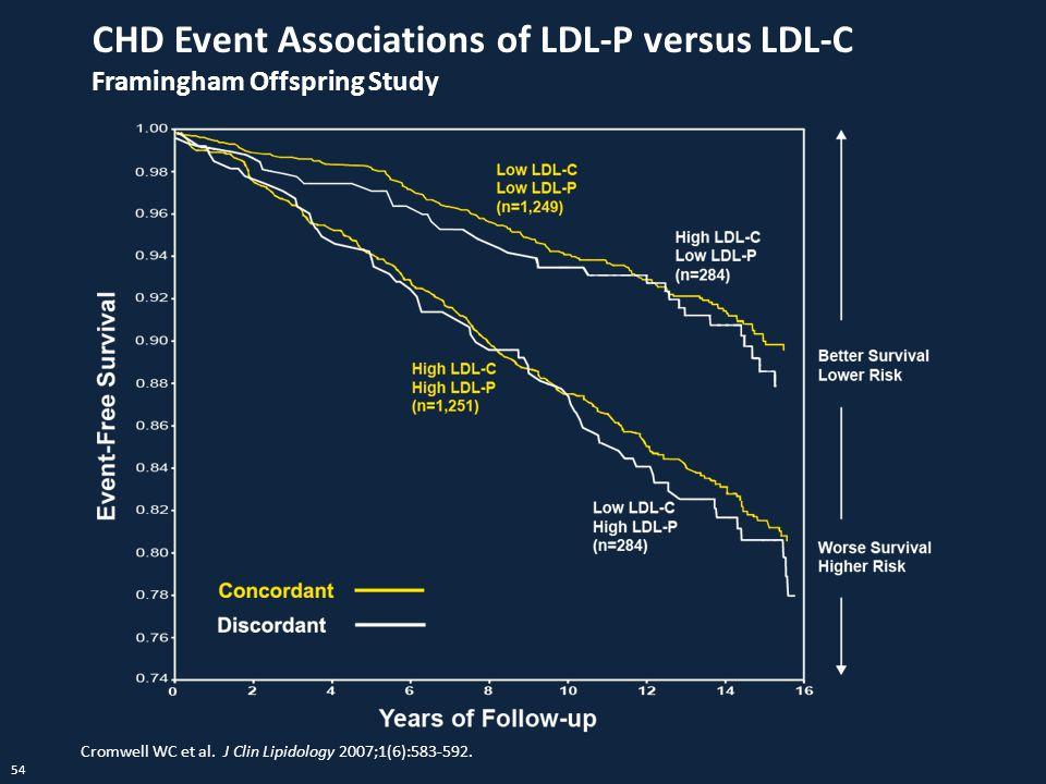 54 CHD Event Associations of LDL-P versus LDL-C Framingham Offspring Study Cromwell WC et al. J Clin Lipidology 2007;1(6):583-592.