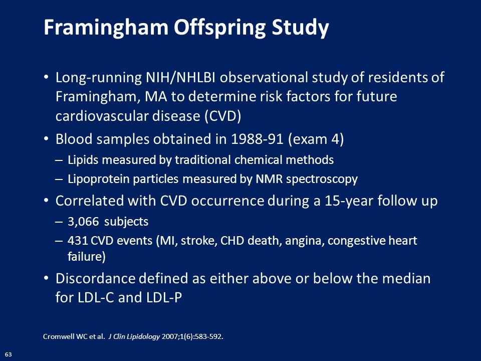 63 Framingham Offspring Study Long-running NIH/NHLBI observational study of residents of Framingham, MA to determine risk factors for future cardiovas
