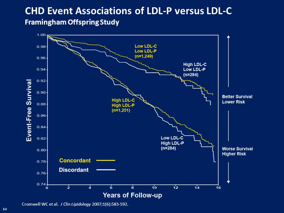 64 CHD Event Associations of LDL-P versus LDL-C Framingham Offspring Study Cromwell WC et al. J Clin Lipidology 2007;1(6):583-592.