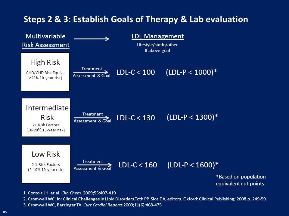 85 Treatment Assessment & Goal Steps 2 & 3: Establish Goals of Therapy & Lab evaluation Multivariable Risk Assessment High Risk CHD/CHD Risk Equiv. (>
