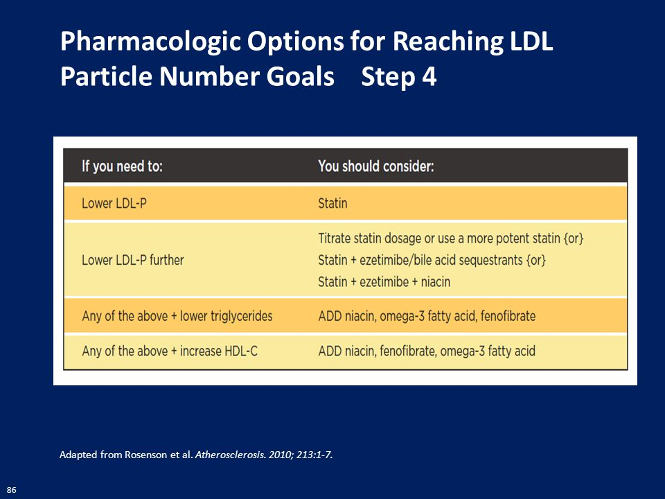 86 Pharmacologic Options for Reaching LDL Particle Number Goals Step 4 Adapted from Rosenson et al. Atherosclerosis. 2010; 213:1-7.