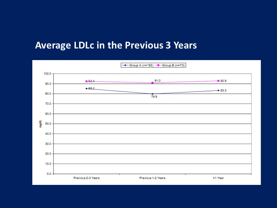 Average LDLc in the Previous 3 Years