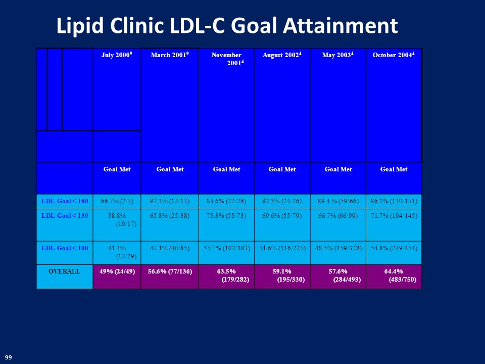 99 Lipid Clinic LDL-C Goal Attainment July 2000 9 March 2001 9 November 2001 4 August 2002 4 May 2003 4 October 2004 4 Goal Met LDL Goal < 16066.7% (2