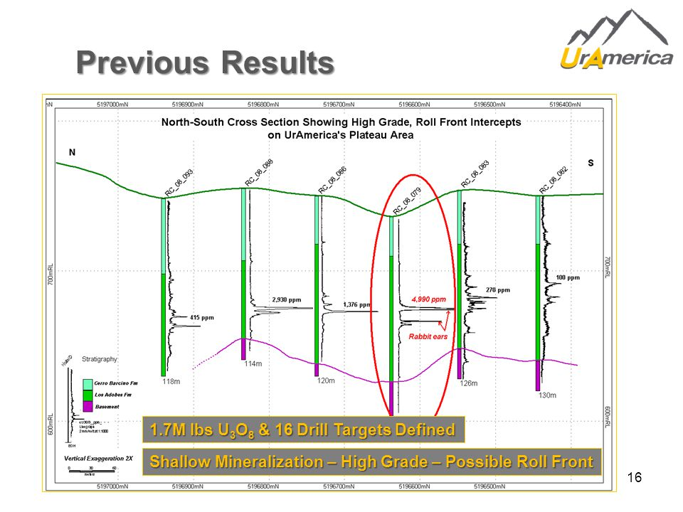 16 Previous Results Shallow Mineralization – High Grade – Possible Roll Front 1.7M lbs U 3 O 8 & 16 Drill Targets Defined