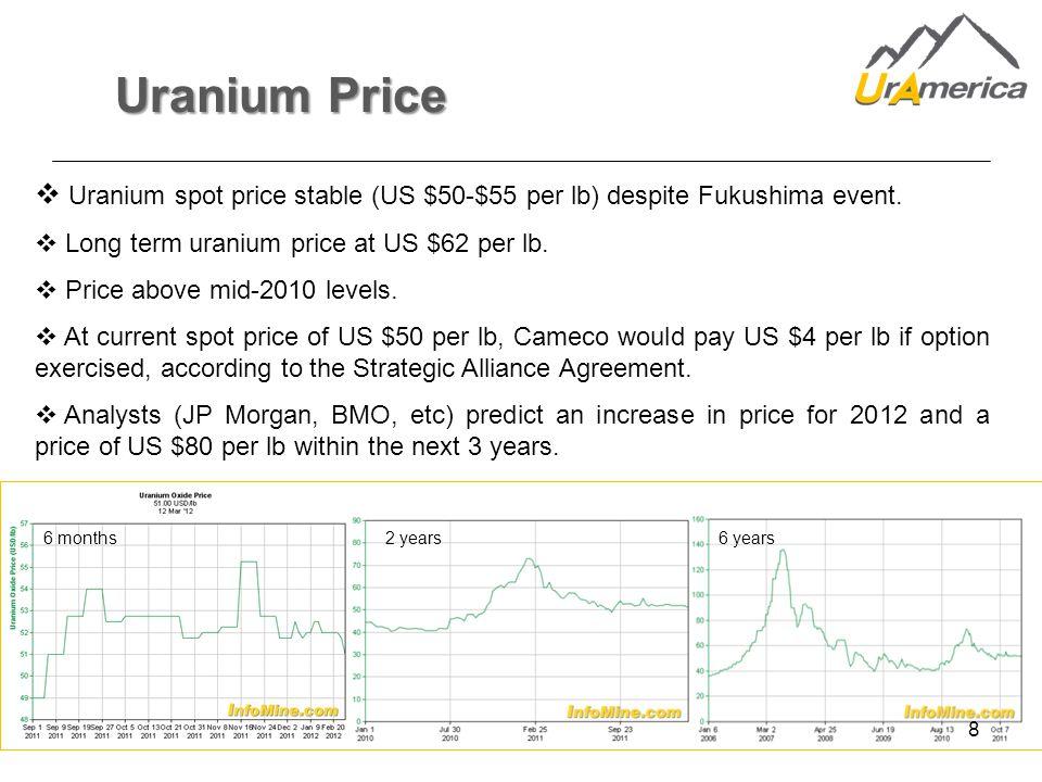 6 months2 years6 years 8 Uranium Price  Uranium spot price stable (US $50-$55 per lb) despite Fukushima event.
