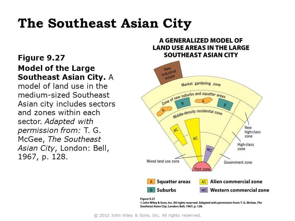 The Southeast Asian City Figure 9.27 Model of the Large Southeast Asian City. A model of land use in the medium-sized Southeast Asian city includes se