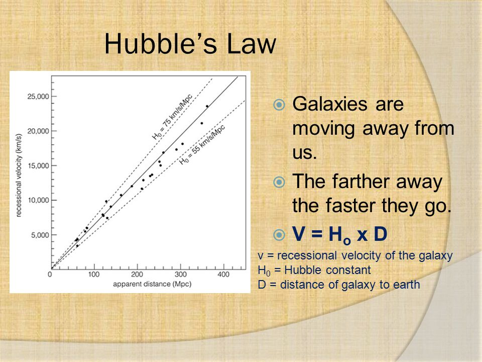 Hubble's Law  Galaxies are moving away from us.  The farther away the faster they go.  V = H o x D v = recessional velocity of the galaxy H 0 = Hub