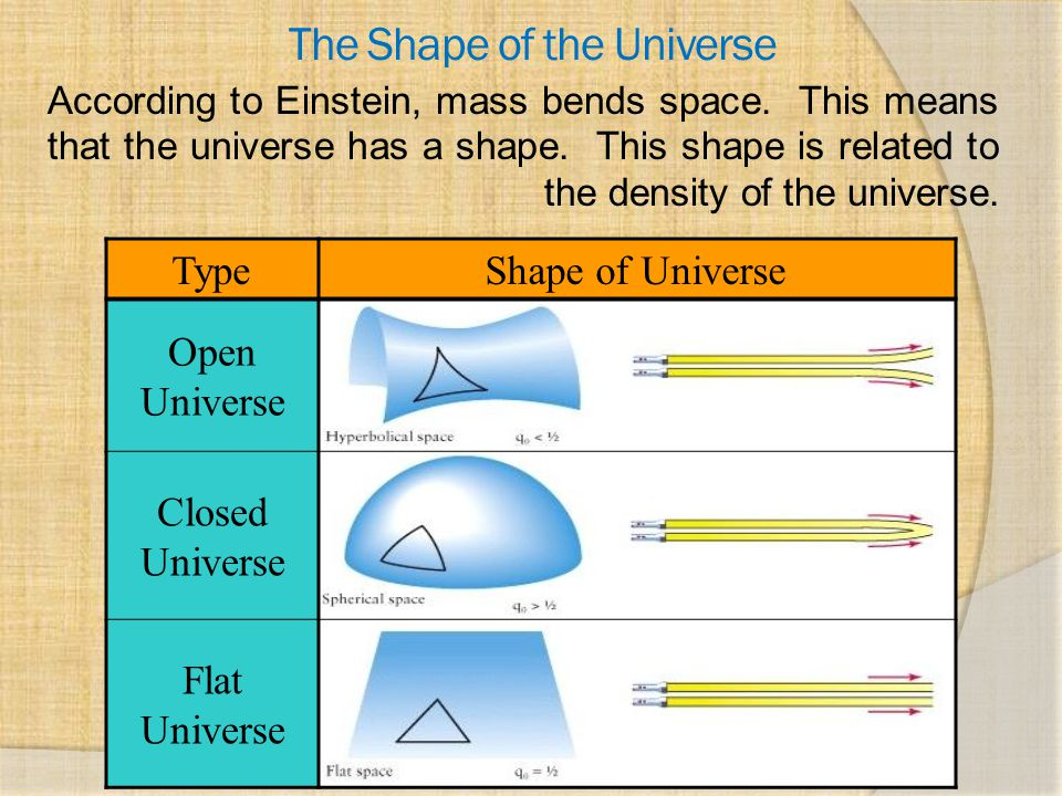 The Shape of the Universe According to Einstein, mass bends space. This means that the universe has a shape. This shape is related to the density of t