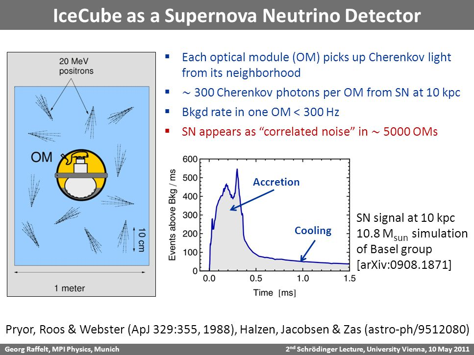 Georg Raffelt, MPI Physics, Munich 2 nd Schrödinger Lecture, University Vienna, 10 May 2011 IceCube as a Supernova Neutrino Detector Pryor, Roos & Webster (ApJ 329:355, 1988), Halzen, Jacobsen & Zas (astro-ph/9512080) SN signal at 10 kpc 10.8 M sun simulation of Basel group [arXiv:0908.1871] Accretion Cooling