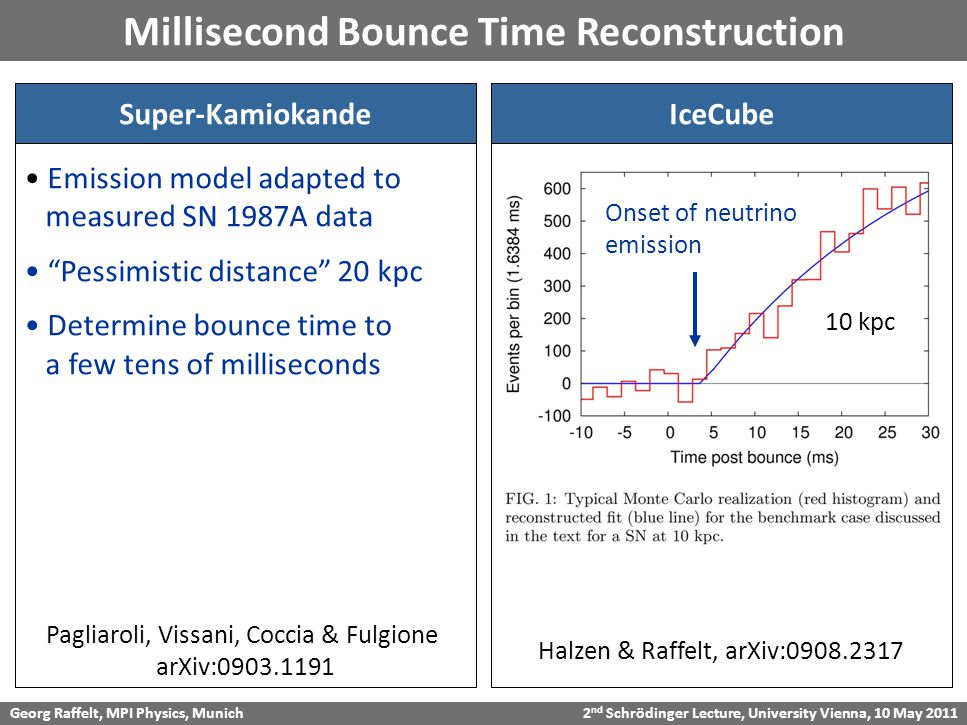 Georg Raffelt, MPI Physics, Munich 2 nd Schrödinger Lecture, University Vienna, 10 May 2011 Millisecond Bounce Time Reconstruction Super-KamiokandeIceCube Halzen & Raffelt, arXiv:0908.2317 Pagliaroli, Vissani, Coccia & Fulgione arXiv:0903.1191 Onset of neutrino emission Emission model adapted to measured SN 1987A data Pessimistic distance 20 kpc Determine bounce time to a few tens of milliseconds 10 kpc