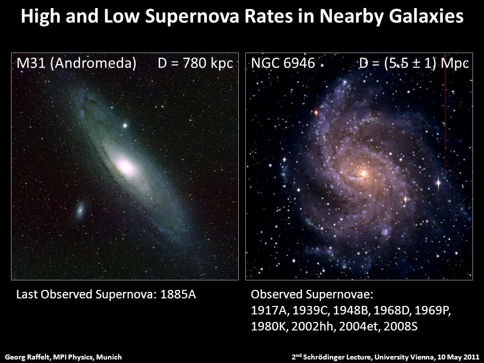 Georg Raffelt, MPI Physics, Munich 2 nd Schrödinger Lecture, University Vienna, 10 May 2011 High and Low Supernova Rates in Nearby Galaxies M31 (Andromeda) D = 780 kpcNGC 6946 D = (5.5 ± 1) Mpc Last Observed Supernova: 1885AObserved Supernovae: 1917A, 1939C, 1948B, 1968D, 1969P, 1980K, 2002hh, 2004et, 2008S