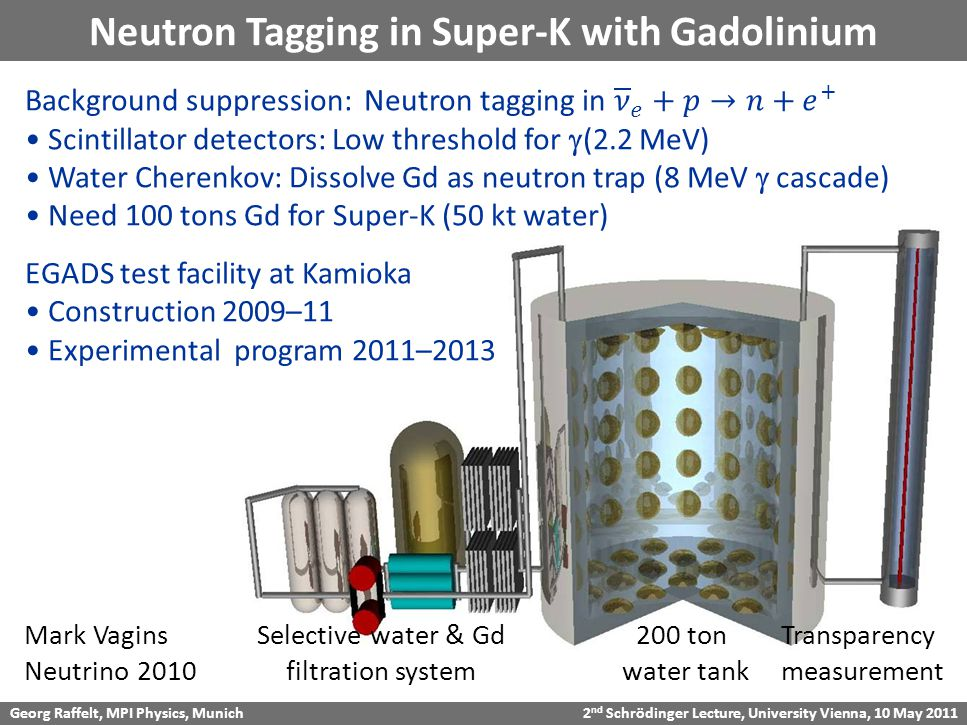 Georg Raffelt, MPI Physics, Munich 2 nd Schrödinger Lecture, University Vienna, 10 May 2011 Neutron Tagging in Super-K with Gadolinium 200 ton water tank Selective water & Gd filtration system Transparency measurement Mark Vagins Neutrino 2010