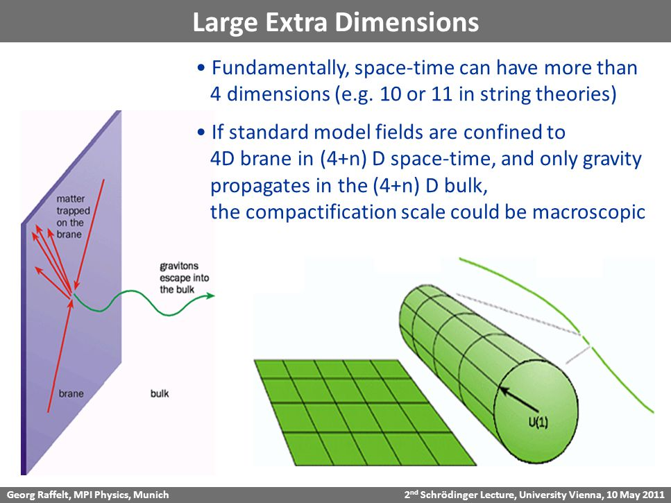 Georg Raffelt, MPI Physics, Munich 2 nd Schrödinger Lecture, University Vienna, 10 May 2011 Large Extra Dimensions Fundamentally, space-time can have more than 4 dimensions (e.g.
