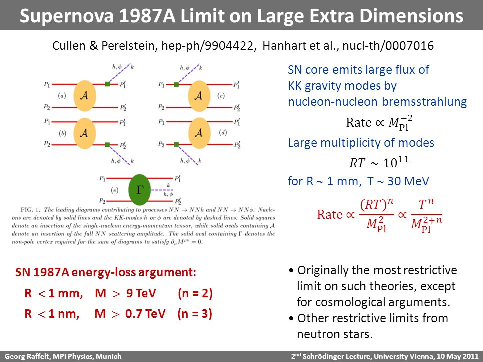 Georg Raffelt, MPI Physics, Munich 2 nd Schrödinger Lecture, University Vienna, 10 May 2011 Supernova 1987A Limit on Large Extra Dimensions Cullen & Perelstein, hep-ph/9904422, Hanhart et al., nucl-th/0007016 SN 1987A energy-loss argument: R  1 mm, M  9 TeV (n = 2) R  1 nm, M  0.7 TeV (n = 3) Originally the most restrictive limit on such theories, except for cosmological arguments.