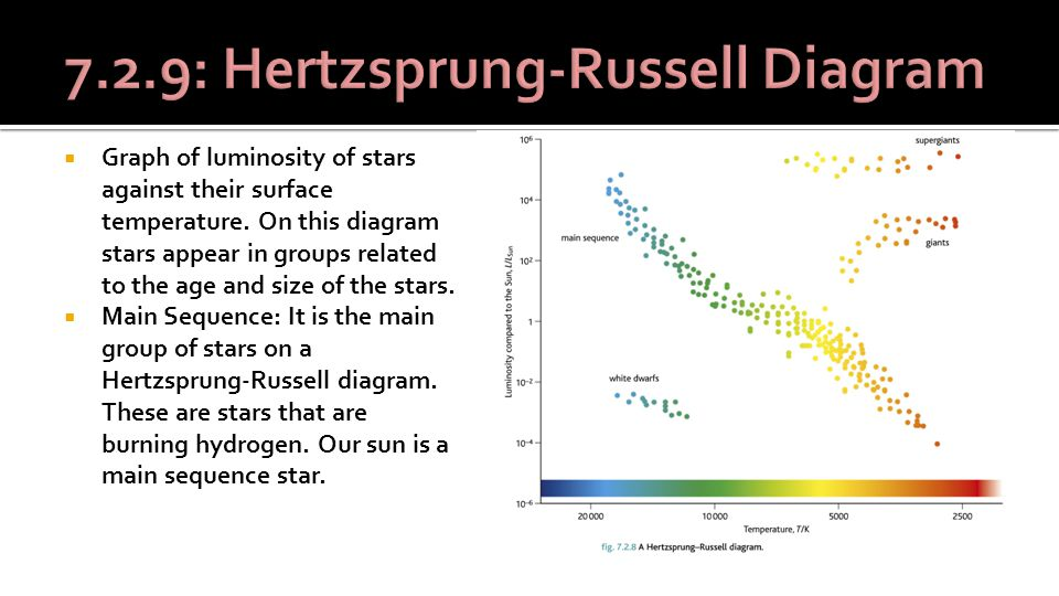  Graph of luminosity of stars against their surface temperature.